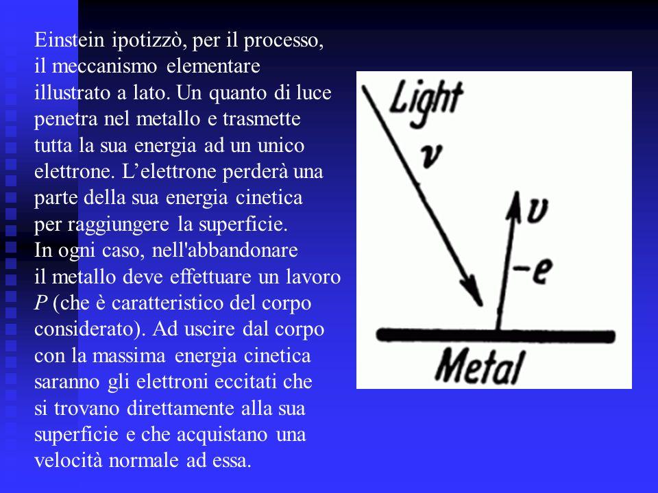 Einstein ipotizzò, per il processo, il meccanismo elementare illustrato a lato. Un quanto di luce penetra nel metallo e trasmette tutta la sua energia