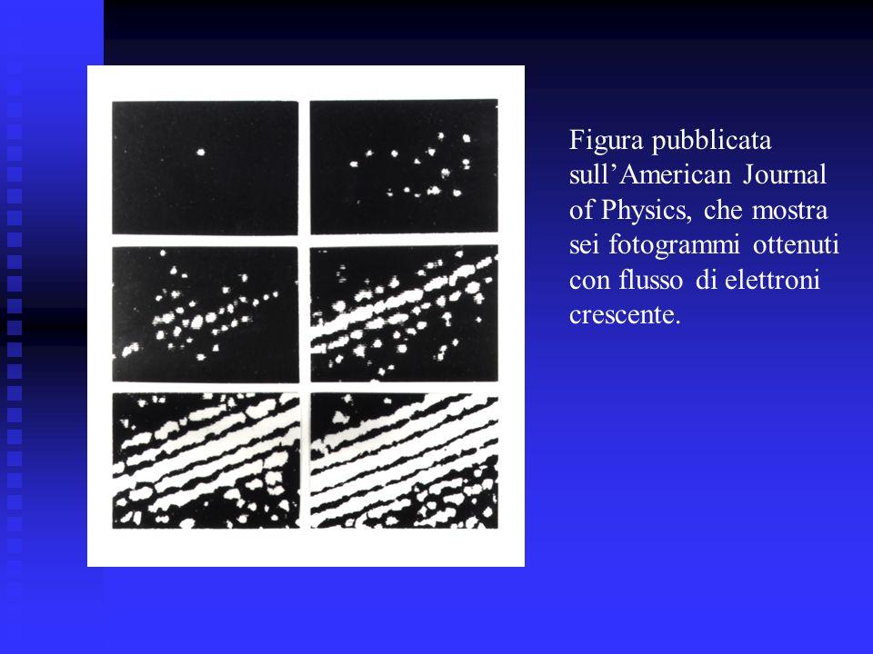 Figura pubblicata sullAmerican Journal of Physics, che mostra sei fotogrammi ottenuti con flusso di elettroni crescente.