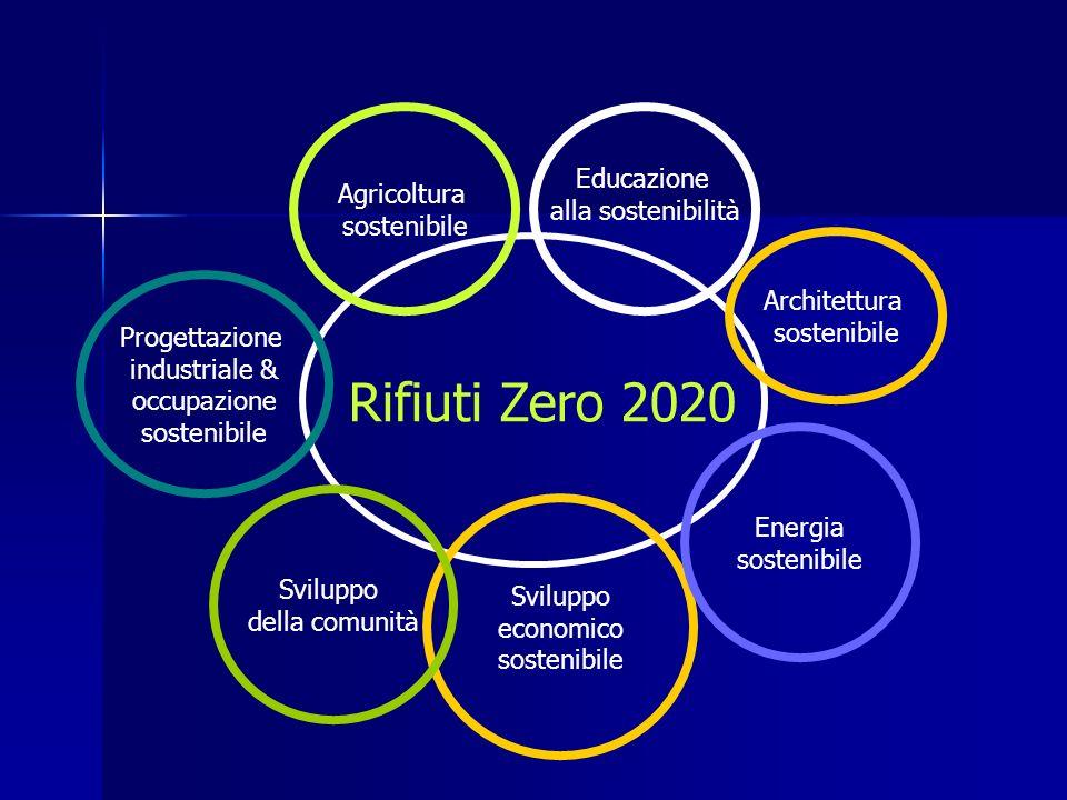 Rifiuti Zero 2020 Educazione alla sostenibilità Sviluppo economico sostenibile Agricoltura sostenibile Sviluppo della comunità Energia sostenibile Progettazione industriale & occupazione sostenibile Architettura sostenibile