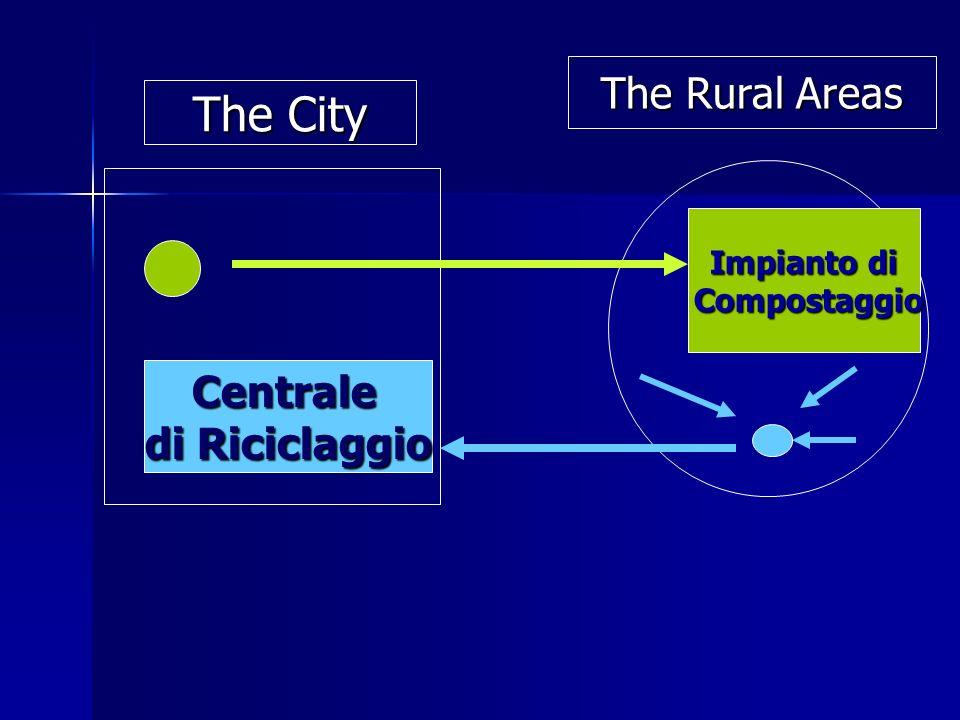 Centrale di Riciclaggio Impianto di Compostaggio Compostaggio The City The Rural Areas