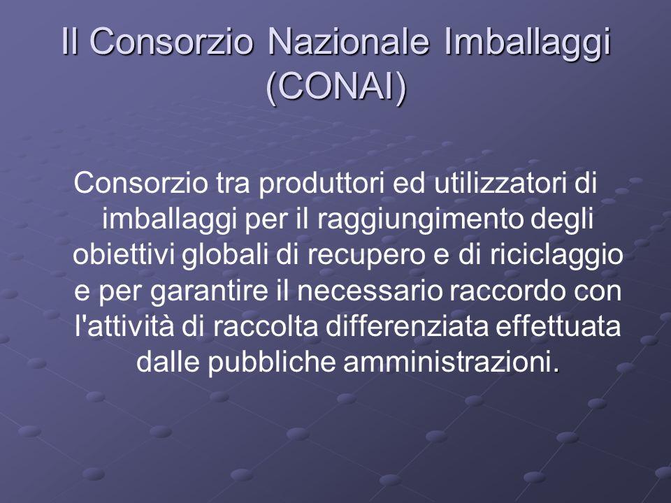Il Consorzio Nazionale Imballaggi (CONAI). Consorzio tra produttori ed utilizzatori di imballaggi per il raggiungimento degli obiettivi globali di rec