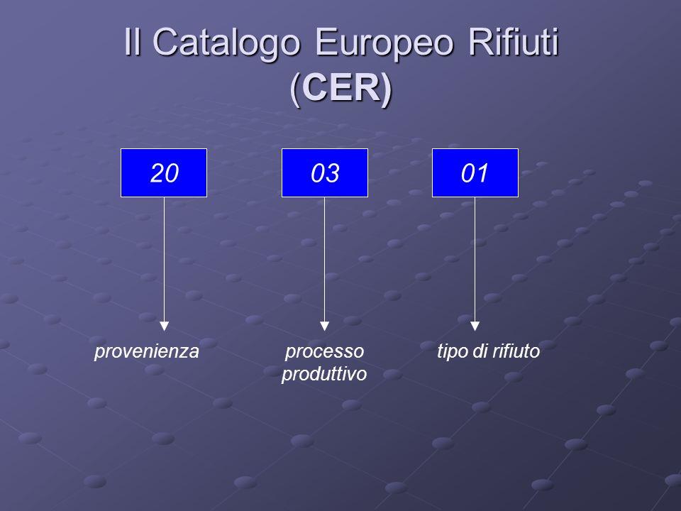 Il Catalogo Europeo Rifiuti (CER) 200301 provenienzaprocesso produttivo tipo di rifiuto