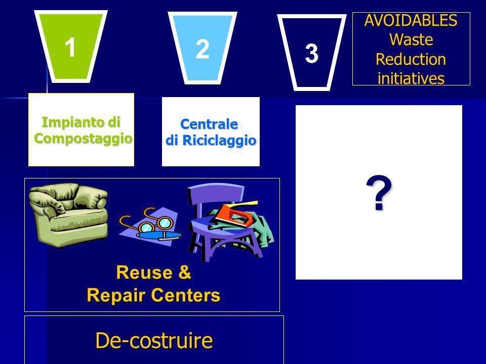 Impianto di Compostaggio Compostaggio Centrale di Riciclaggio ? Reuse & Repair Centers 1 2 3 De-costruire AVOIDABLESWasteReductioninitiatives