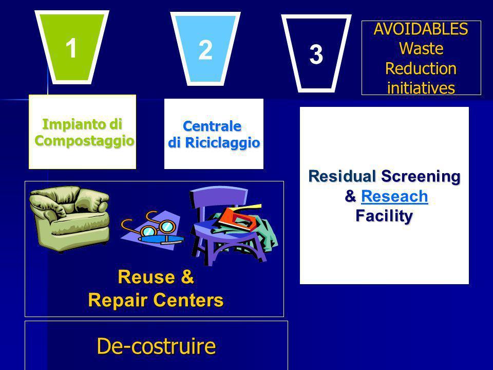 Impianto di Compostaggio Compostaggio Centrale di Riciclaggio Residual Screening & & ReseachFacility Reuse & Repair Centers 1 2 3 De-costruire AVOIDAB