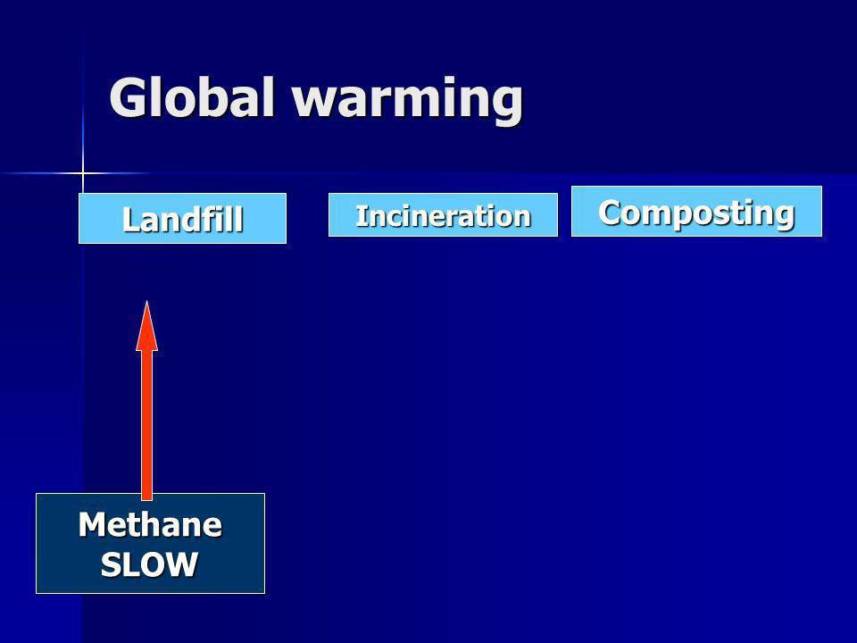 LandfillIncineration Composting MethaneSLOW
