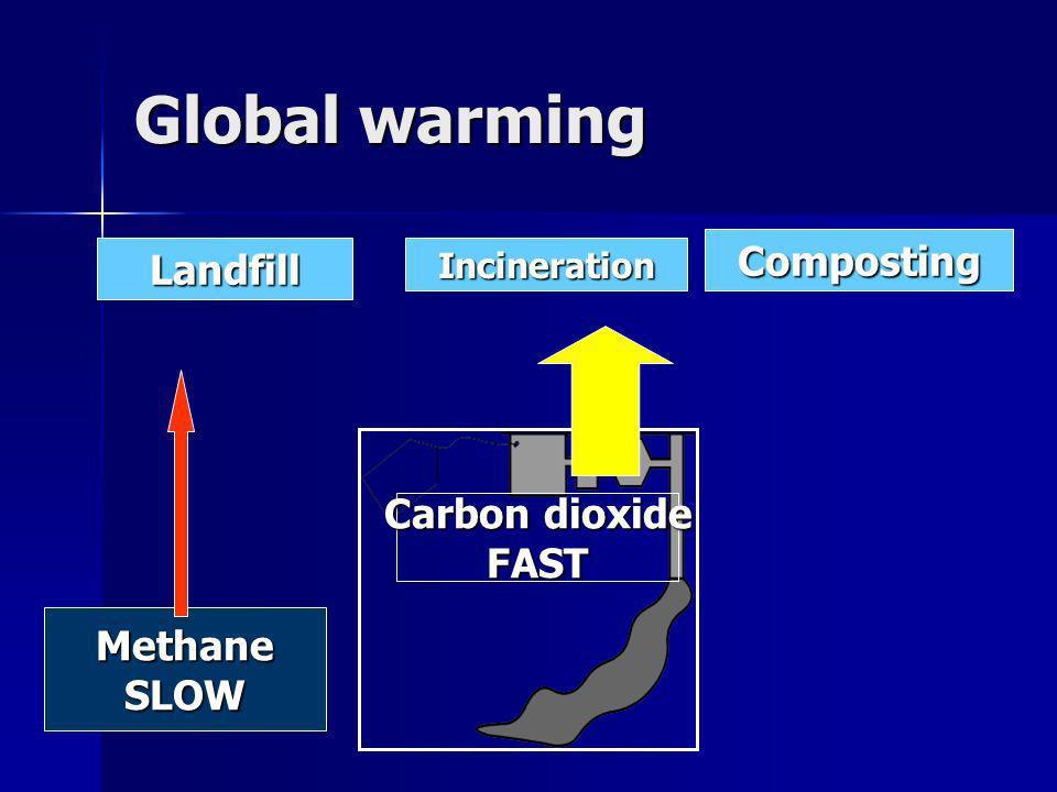LandfillIncineration Composting Carbon dioxide FAST MethaneSLOW