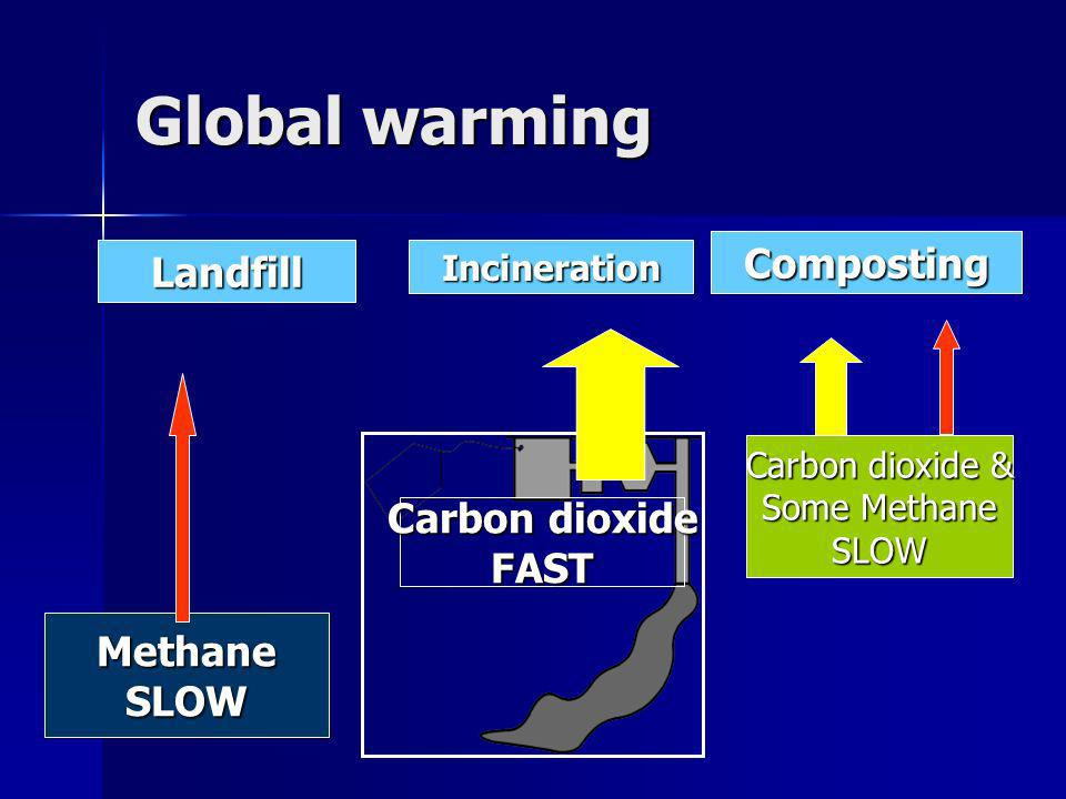 Global warming LandfillIncineration Composting Carbon dioxide FAST MethaneSLOW Carbon dioxide & Some Methane SLOW