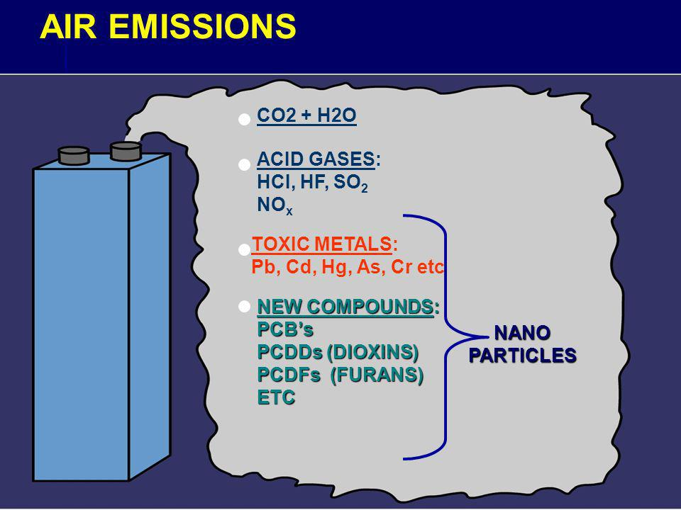AIR EMISSIONS CO2 + H2O ACID GASES: HCI, HF, SO 2 NO x TOXIC METALS: Pb, Cd, Hg, As, Cr etc NEW COMPOUNDS: PCBs PCDDs (DIOXINS) PCDFs (FURANS) ETC NANOPARTICLES
