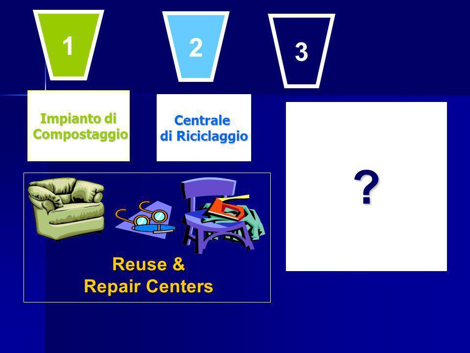 Impianto di Compostaggio Compostaggio Centrale di Riciclaggio Reuse & Repair Centers 1 2 3
