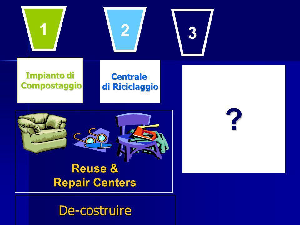 Impianto di Compostaggio Compostaggio Centrale di Riciclaggio ? Reuse & Repair Centers 1 2 3 De-costruire