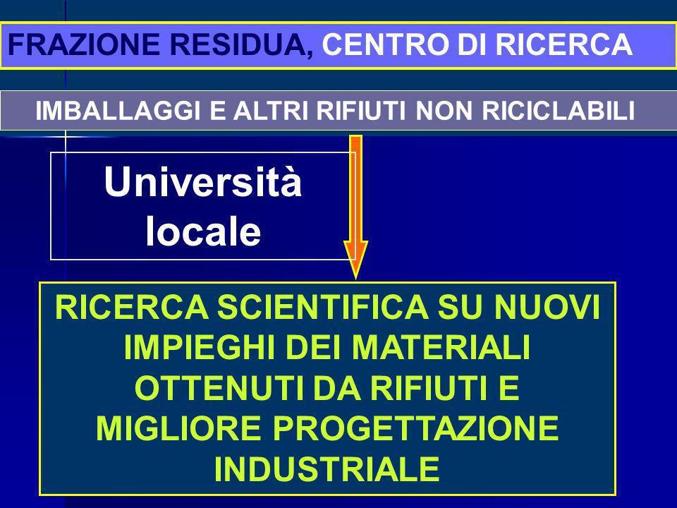 IMBALLAGGI E ALTRI RIFIUTI NON RICICLABILI RICERCA SCIENTIFICA SU NUOVI IMPIEGHI DEI MATERIALI OTTENUTI DA RIFIUTI E MIGLIORE PROGETTAZIONE INDUSTRIALE FRAZIONE RESIDUA, CENTRO DI RICERCA Università locale