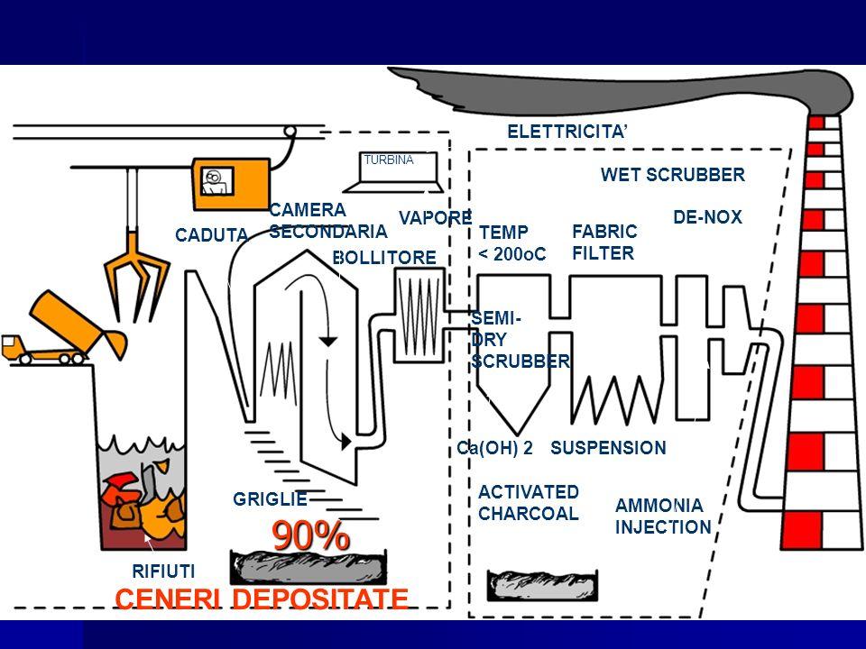 CADUTA CAMERA SECONDARIA TURBINA BOLLITORE ELETTRICITA VAPORE RIFIUTI CENERI DEPOSITATE TEMP < 200oC SEMI- DRY SCRUBBER FABRIC FILTER WET SCRUBBER DE-NOX ACTIVATED CHARCOAL Ca(OH) 2SUSPENSION AMMONIA INJECTION GRIGLIE 90%