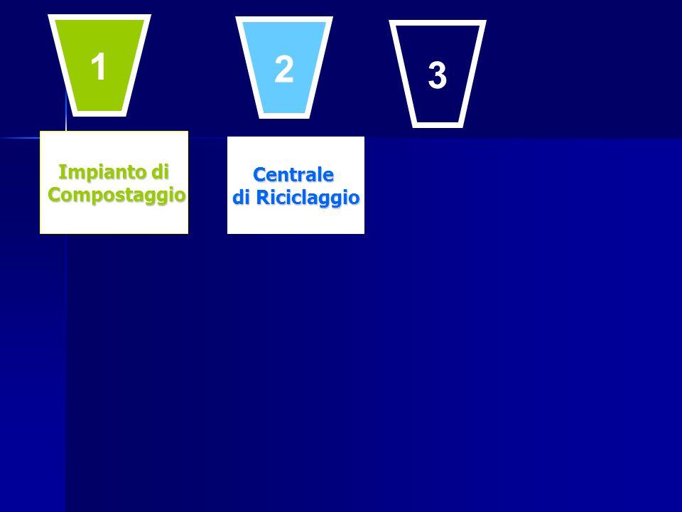 Impianto di Compostaggio Compostaggio Centrale di Riciclaggio 1 2 3