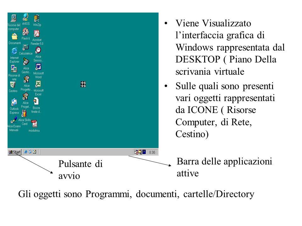 Viene Visualizzato linterfaccia grafica di Windows rappresentata dal DESKTOP ( Piano Della scrivania virtuale Sulle quali sono presenti vari oggetti r