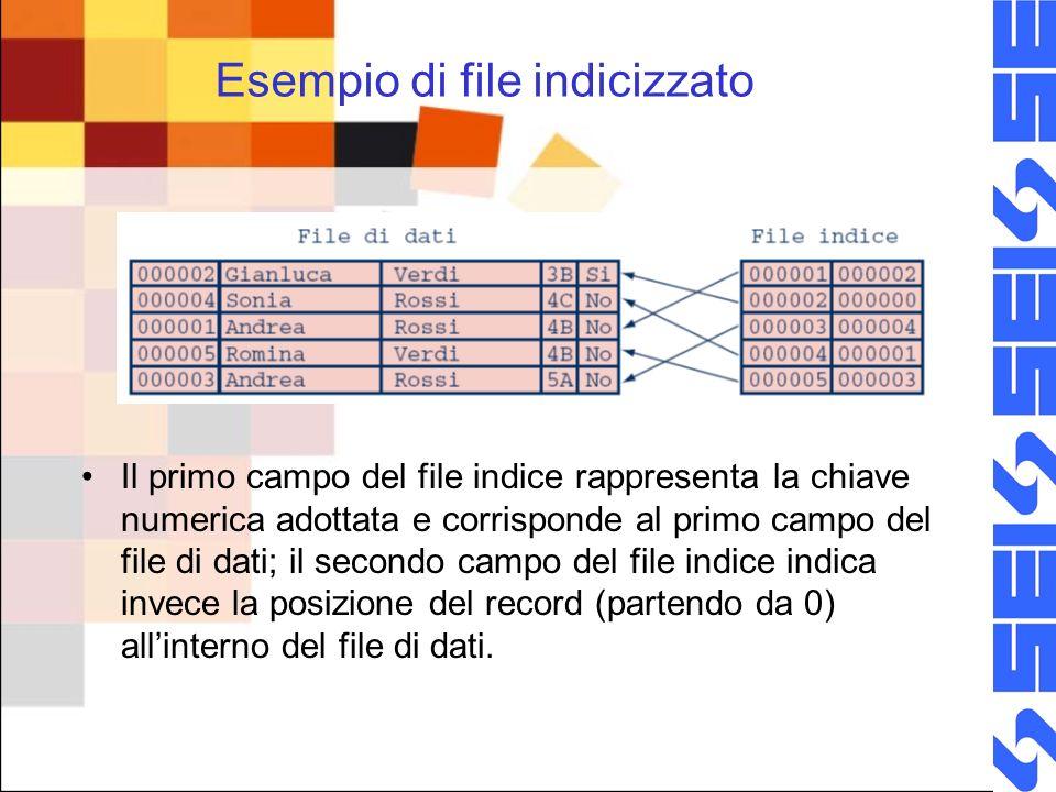 Esempio di file indicizzato Il primo campo del file indice rappresenta la chiave numerica adottata e corrisponde al primo campo del file di dati; il secondo campo del file indice indica invece la posizione del record (partendo da 0) allinterno del file di dati.