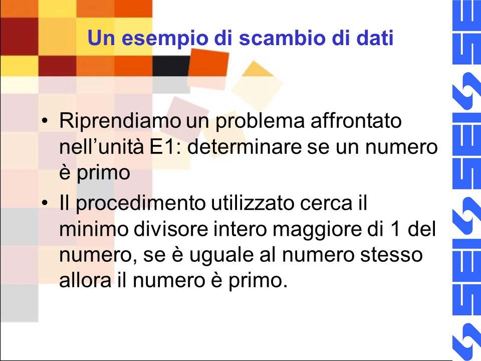 Un esempio di scambio di dati Riprendiamo un problema affrontato nellunità E1: determinare se un numero è primo Il procedimento utilizzato cerca il minimo divisore intero maggiore di 1 del numero, se è uguale al numero stesso allora il numero è primo.