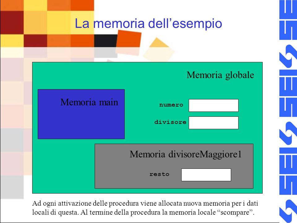 La memoria dellesempio Memoria globale Memoria main Memoria divisoreMaggiore1 numero divisore resto Ad ogni attivazione delle procedura viene allocata nuova memoria per i dati locali di questa.