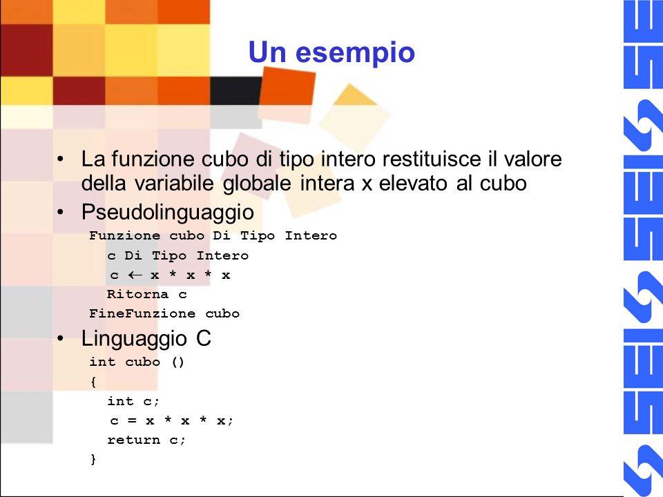 Un esempio La funzione cubo di tipo intero restituisce il valore della variabile globale intera x elevato al cubo Pseudolinguaggio Funzione cubo Di Tipo Intero c Di Tipo Intero c x * x * x Ritorna c FineFunzione cubo Linguaggio C int cubo () { int c; c = x * x * x; return c; }