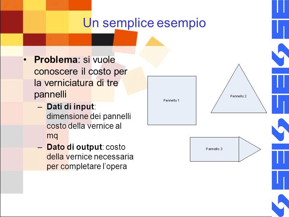 Un semplice esempio Problema: si vuole conoscere il costo per la verniciatura di tre pannelli –Dati di input: dimensione dei pannelli costo della vernice al mq –Dato di output: costo della vernice necessaria per completare lopera