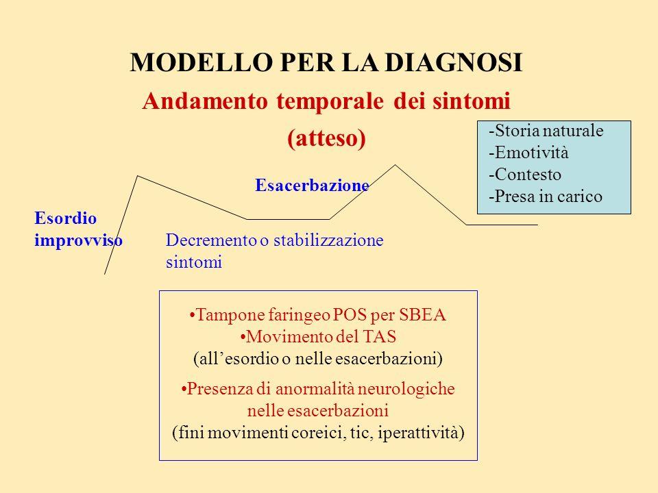 Esacerbazione Esordio improvviso MODELLO PER LA DIAGNOSI Andamento temporale dei sintomi (atteso) Tampone faringeo POS per SBEA Movimento del TAS (all