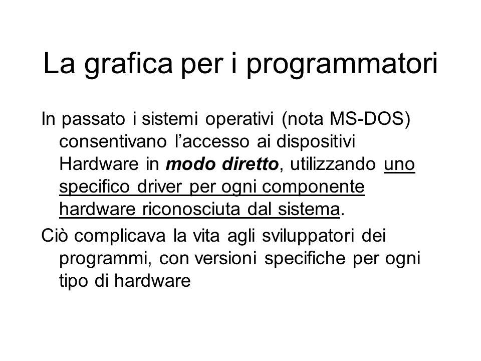 La grafica per i programmatori In passato i sistemi operativi (nota MS-DOS) consentivano laccesso ai dispositivi Hardware in modo diretto, utilizzando uno specifico driver per ogni componente hardware riconosciuta dal sistema.