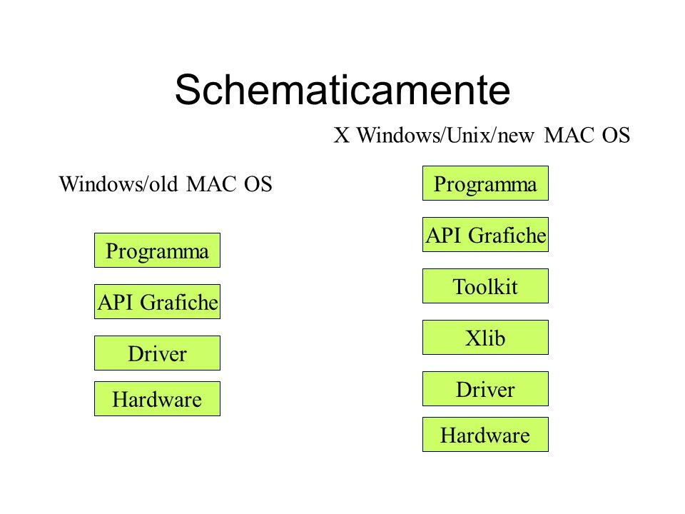 Schematicamente Hardware Driver API Grafiche Programma Hardware Driver API Grafiche Programma Xlib Toolkit Windows/old MAC OS X Windows/Unix/new MAC OS