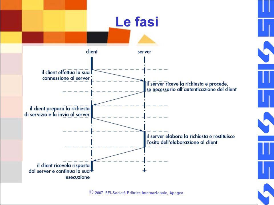 © 2007 SEI-Società Editrice Internazionale, Apogeo Le fasi