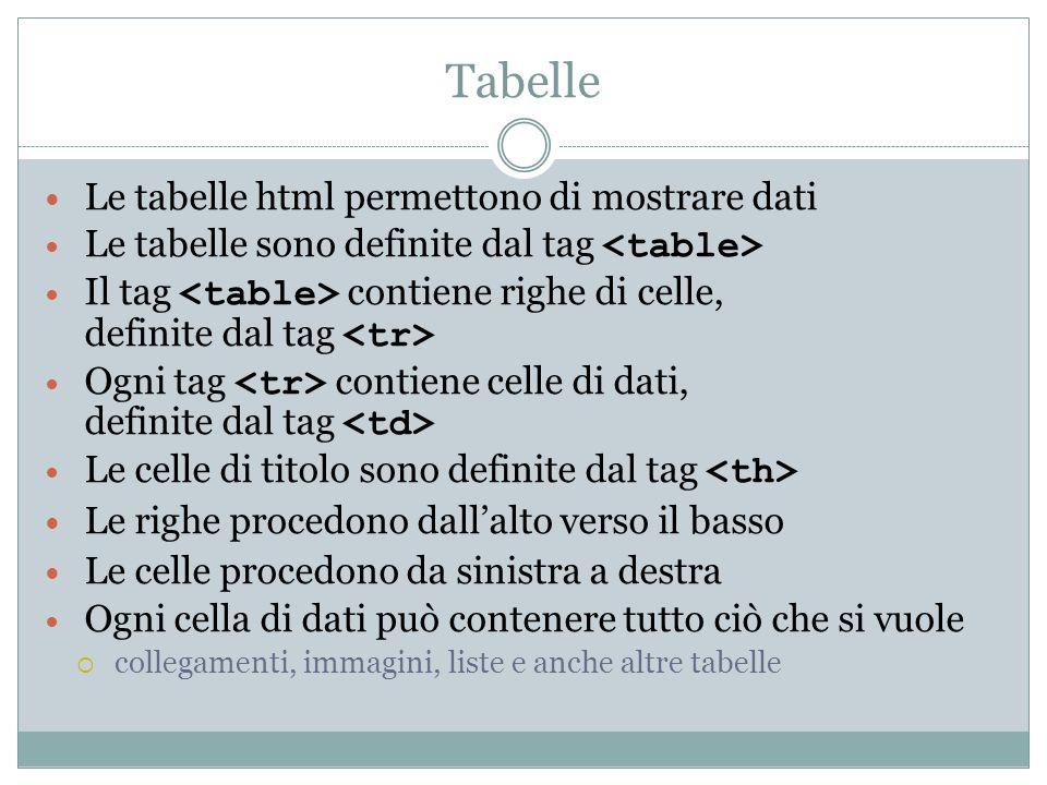 Tabelle Le tabelle html permettono di mostrare dati Le tabelle sono definite dal tag Il tag contiene righe di celle, definite dal tag Ogni tag contien