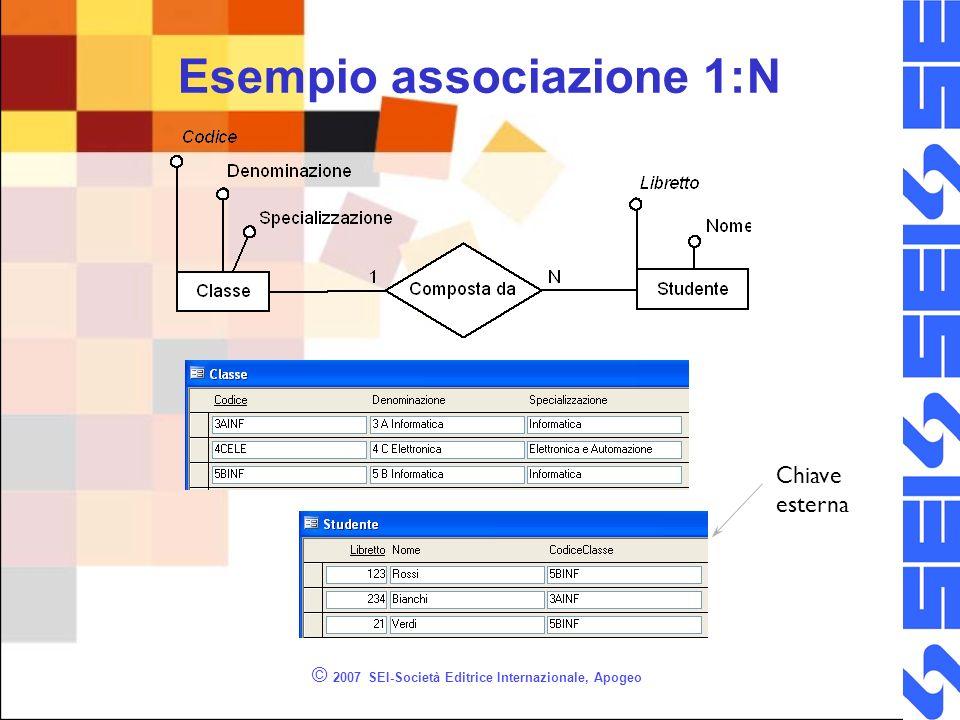 © 2007 SEI-Società Editrice Internazionale, Apogeo Esempio associazione 1:N Chiave esterna