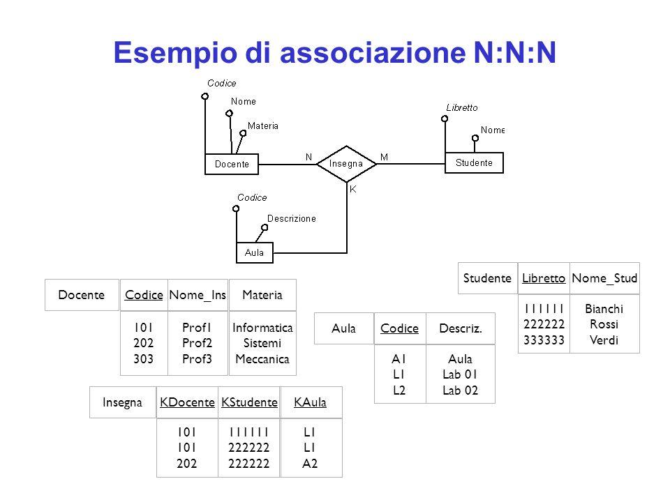 Esempio di associazione N:N:N DocenteNome_InsCodice Prof1 Prof2 Prof3 101 202 303 Materia Informatica Sistemi Meccanica StudenteNome_StudLibretto Bian
