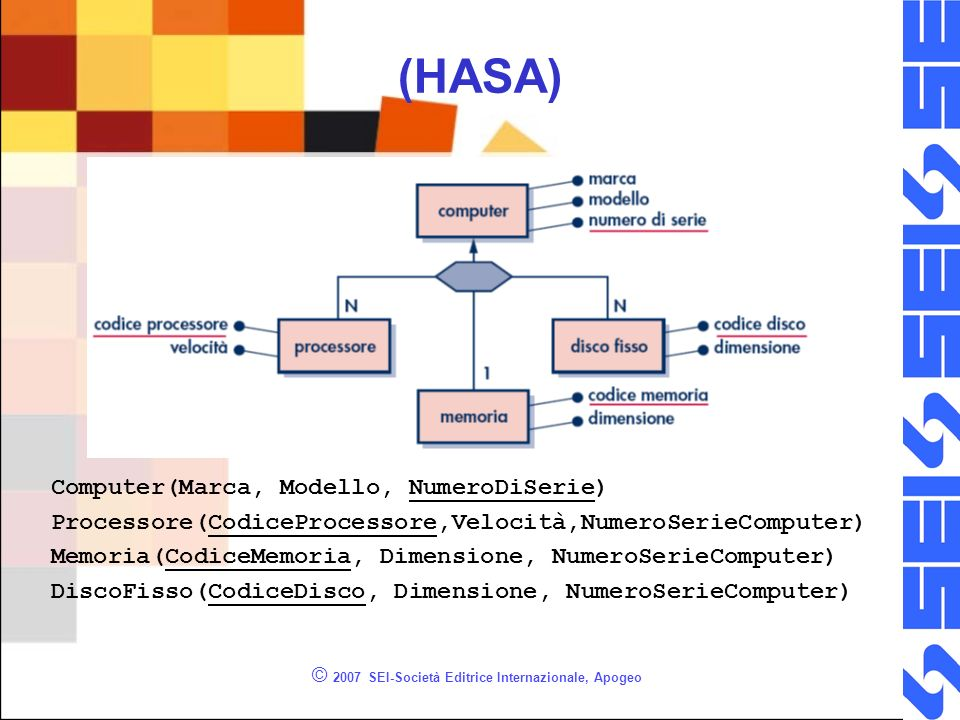 © 2007 SEI-Società Editrice Internazionale, Apogeo (HASA) Computer(Marca, Modello, NumeroDiSerie) Processore(CodiceProcessore,Velocità,NumeroSerieComputer) Memoria(CodiceMemoria, Dimensione, NumeroSerieComputer) DiscoFisso(CodiceDisco, Dimensione, NumeroSerieComputer)
