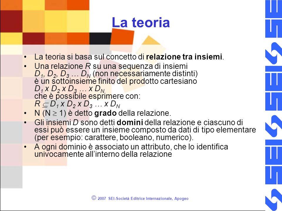 © 2007 SEI-Società Editrice Internazionale, Apogeo La teoria La teoria si basa sul concetto di relazione tra insiemi.