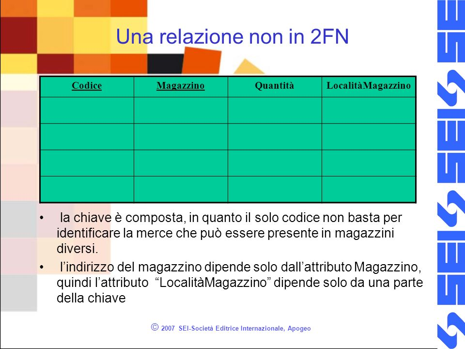 Una relazione non in 2FN la chiave è composta, in quanto il solo codice non basta per identificare la merce che può essere presente in magazzini diversi.