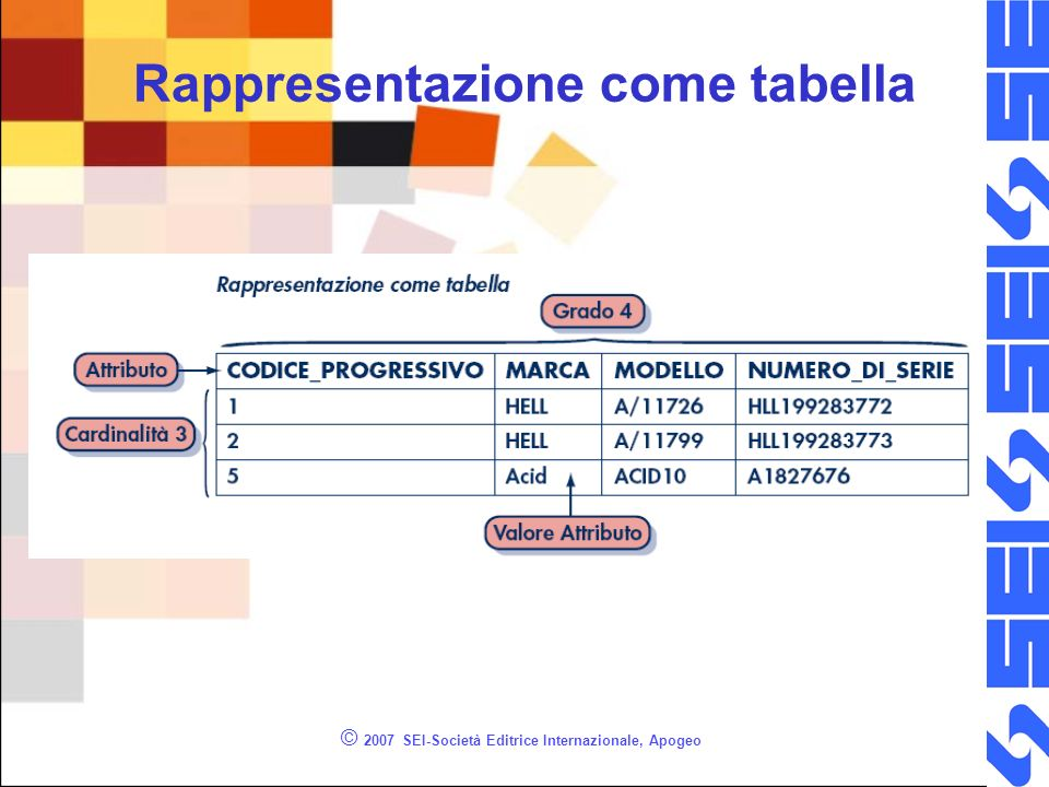 © 2007 SEI-Società Editrice Internazionale, Apogeo Rappresentazione come tabella