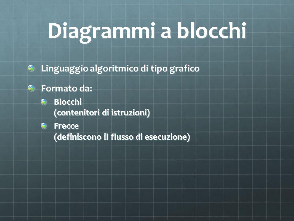 Diagrammi a blocchi Linguaggio algoritmico di tipo grafico Formato da: Blocchi (contenitori di istruzioni) Frecce (definiscono il flusso di esecuzione
