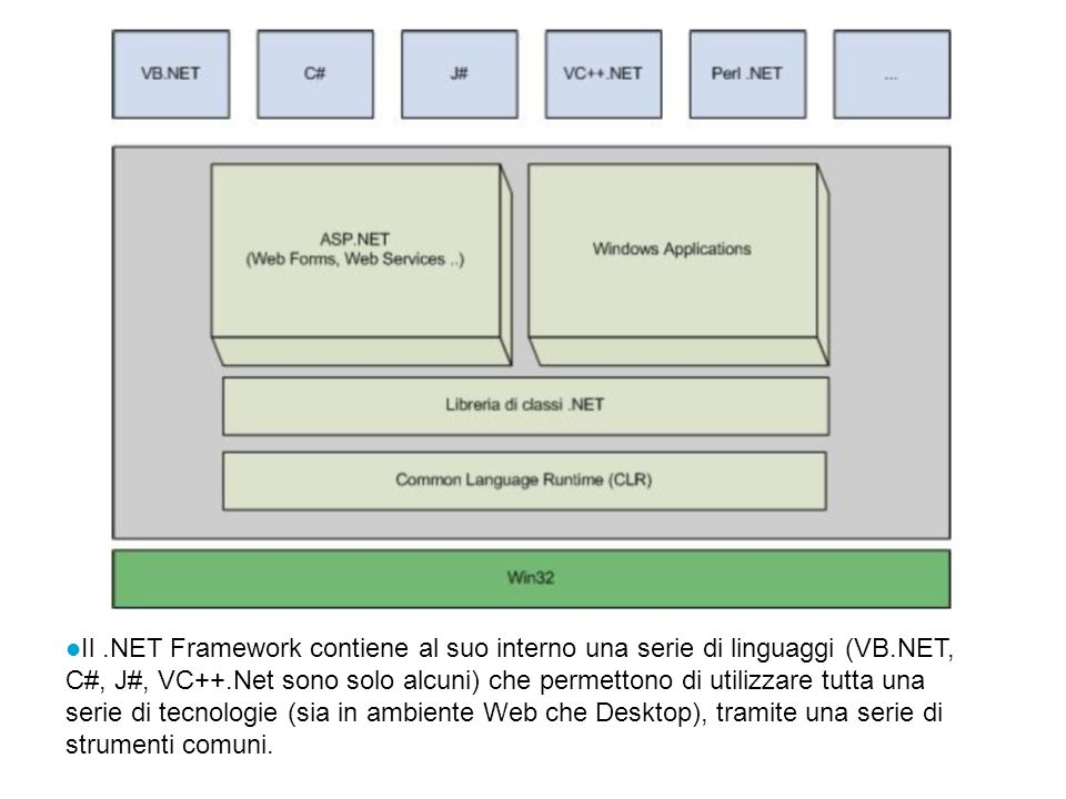 Il.NET Framework contiene al suo interno una serie di linguaggi (VB.NET, C#, J#, VC++.Net sono solo alcuni) che permettono di utilizzare tutta una ser