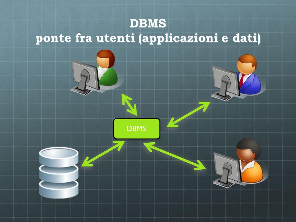 Alcuni esempi di DBMS Commerciali (fascia alta) Oracle, Microsoft SQL Server Commerciali fascia bassa Microsoft Access, FileMaker Open Source MySQL, PostgreSQL