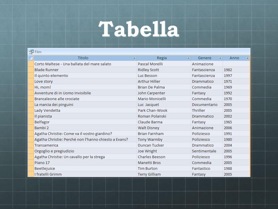 Record e campi Una tabella è organizzata in righe e colonne.