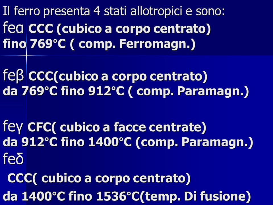 Il ferro presenta 4 stati allotropici e sono: feα CCC (cubico a corpo centrato) fino 769°C ( comp. Ferromagn.) feβ CCC(cubico a corpo centrato) da 769
