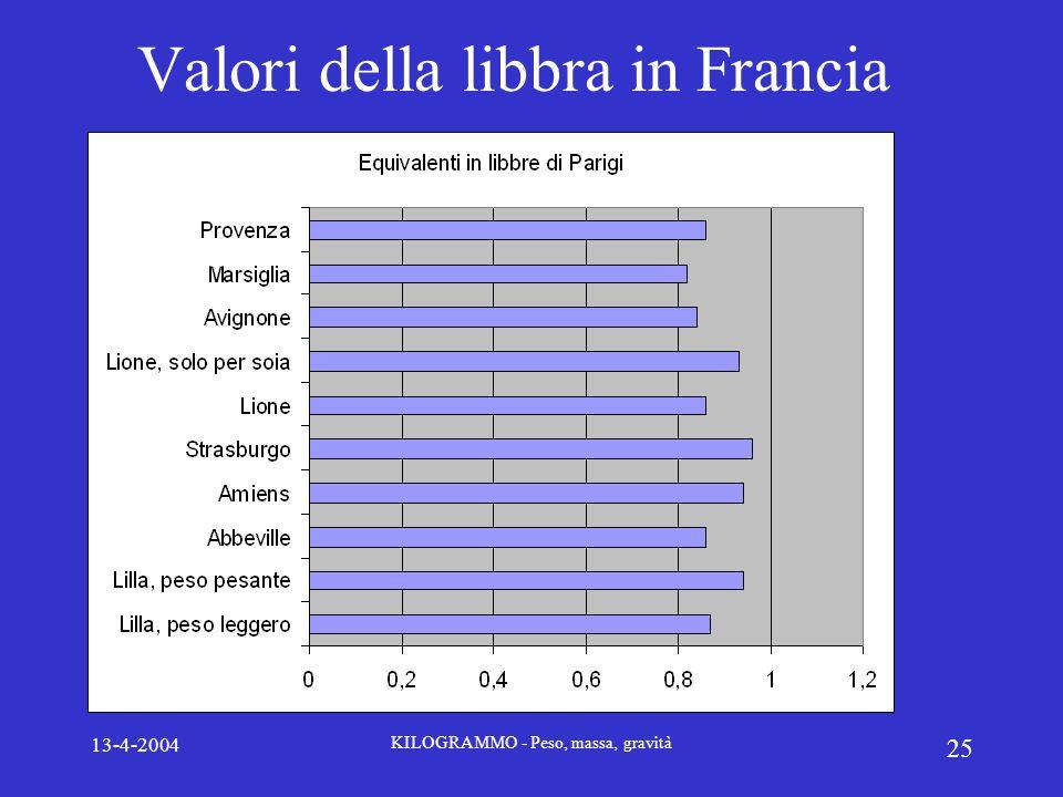 13-4-2004 KILOGRAMMO - Peso, massa, gravità 25 Valori della libbra in Francia