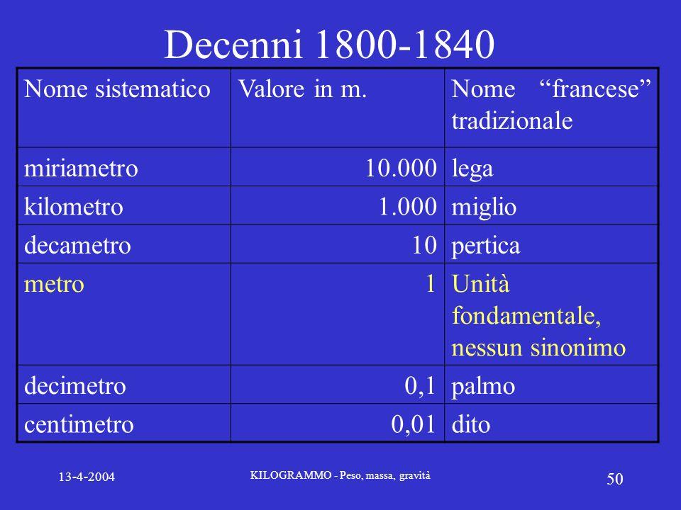 13-4-2004 KILOGRAMMO - Peso, massa, gravità 50 Decenni 1800-1840 Nome sistematicoValore in m.Nome francese tradizionale miriametro10.000lega kilometro