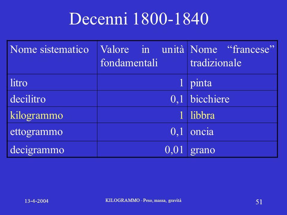 13-4-2004 KILOGRAMMO - Peso, massa, gravità 51 Decenni 1800-1840 Nome sistematicoValore in unità fondamentali Nome francese tradizionale litro1pinta d