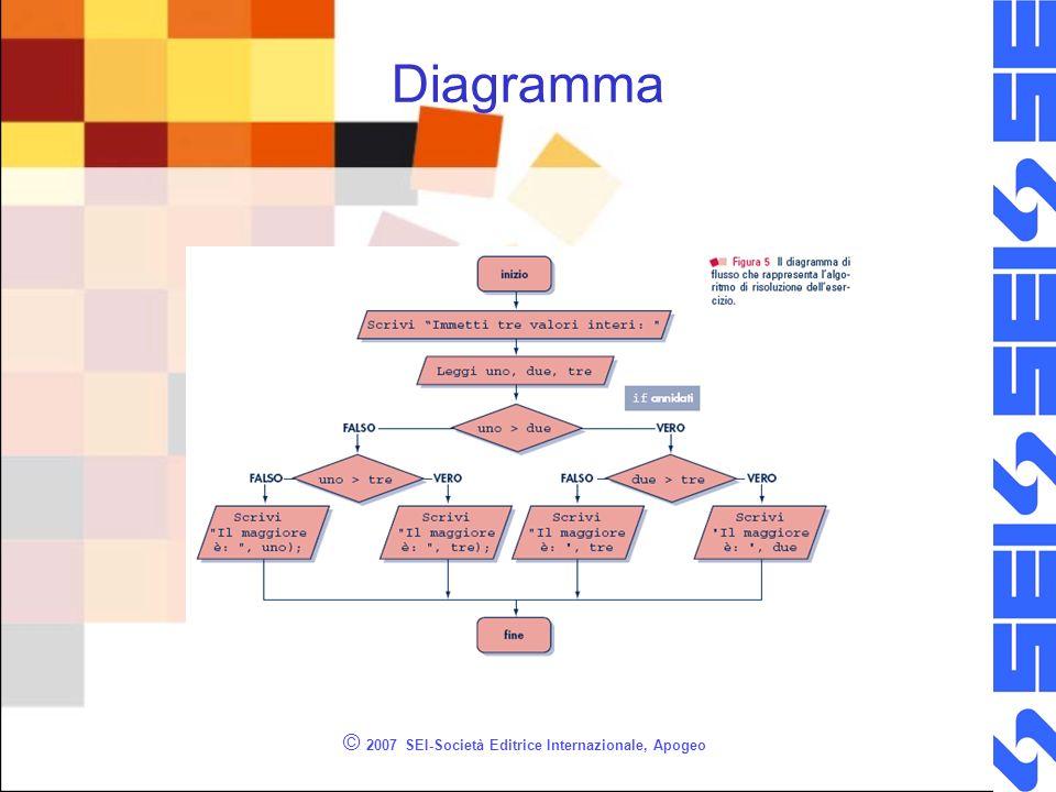© 2007 SEI-Società Editrice Internazionale, Apogeo Diagramma