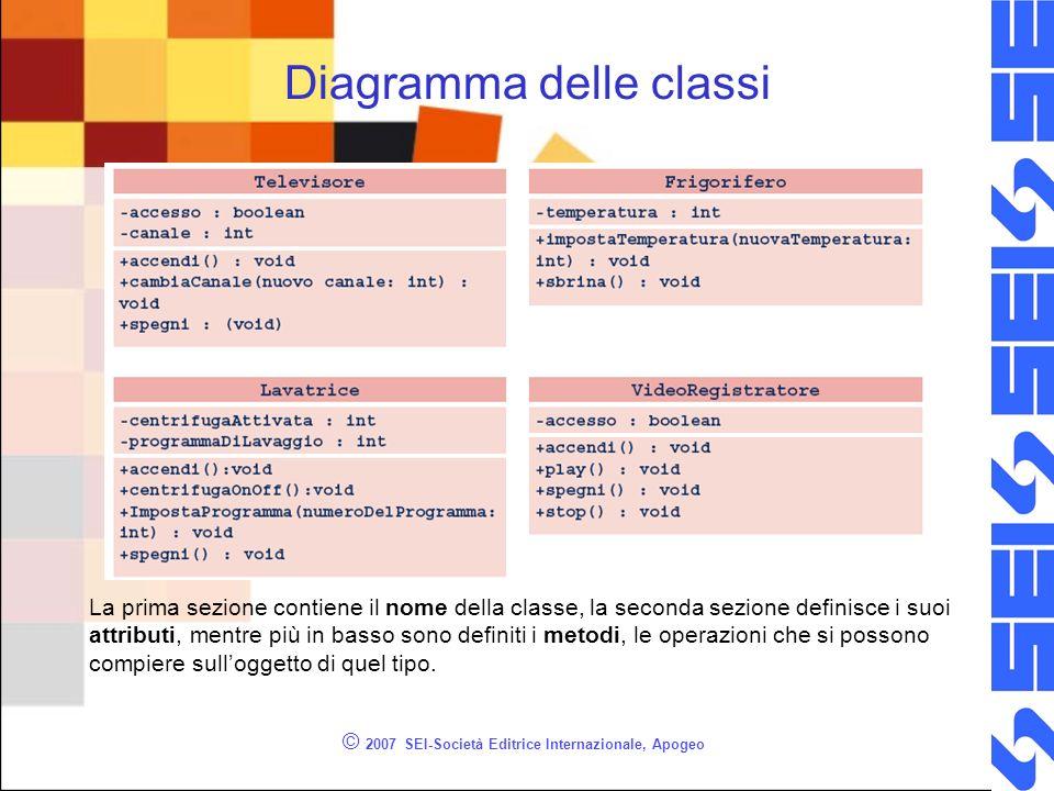 © 2007 SEI-Società Editrice Internazionale, Apogeo Diagramma delle classi La prima sezione contiene il nome della classe, la seconda sezione definisce i suoi attributi, mentre più in basso sono definiti i metodi, le operazioni che si possono compiere sulloggetto di quel tipo.