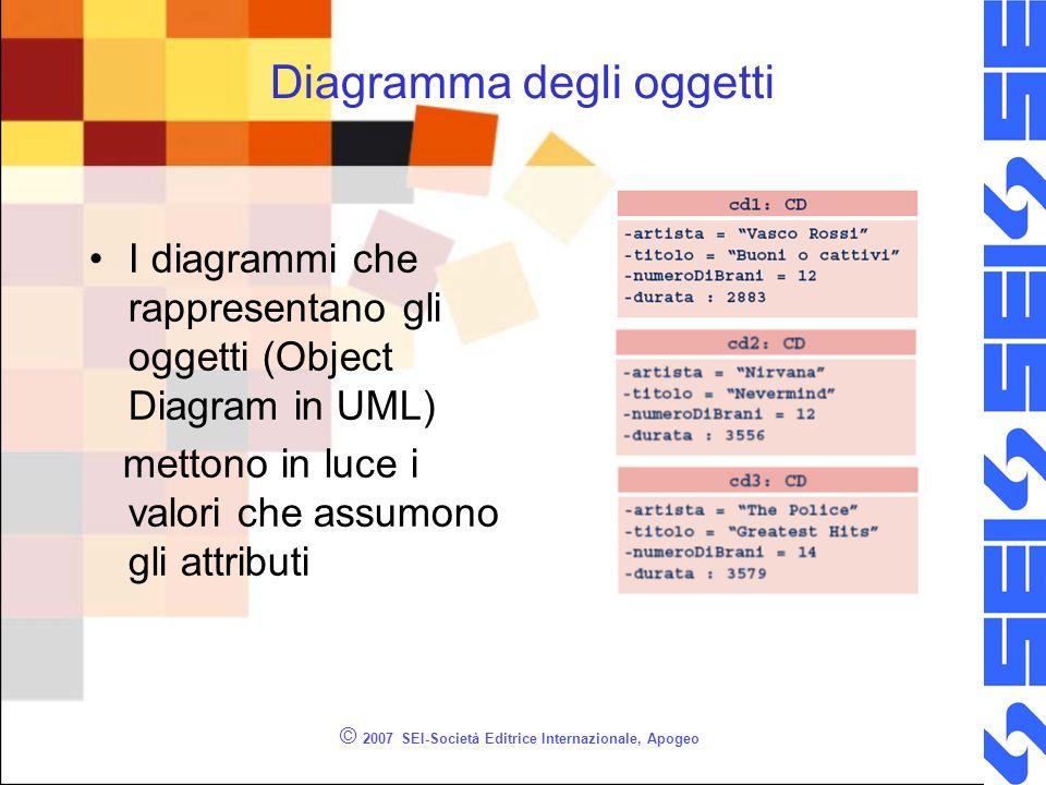 © 2007 SEI-Società Editrice Internazionale, Apogeo Diagramma degli oggetti I diagrammi che rappresentano gli oggetti (Object Diagram in UML) mettono in luce i valori che assumono gli attributi