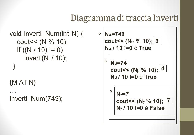 Diagramma di traccia Inverti N =749 cout<< (N % 10); N / 10 !=0 è True N =74 cout<< (N % 10); N / 10 !=0 è True N =7 cout<< (N % 10); N / 10 !=0 è False 9 4 7 void Inverti_Num(int N) { cout<< (N % 10); If ((N / 10) != 0) Inverti(N / 10); } {M A I N} … Inverti_Num(749);