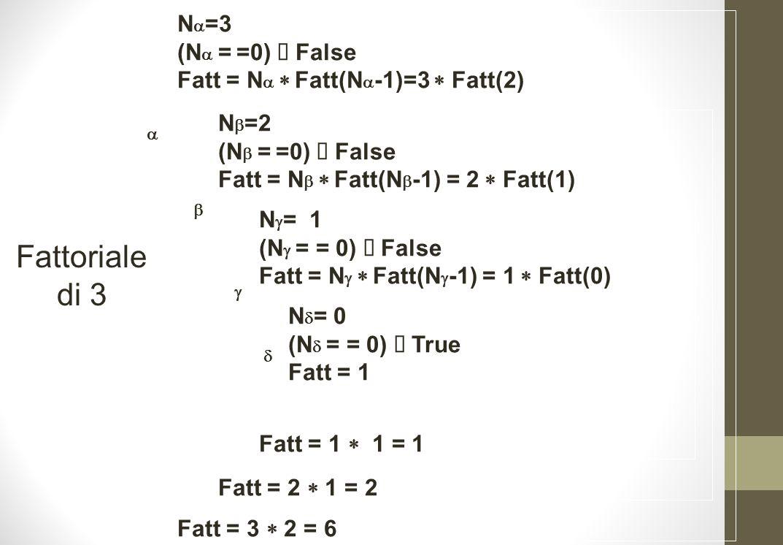 N =3 (N = =0) False Fatt = N Fatt(N -1)=3 Fatt(2) Fatt = 3 2 = 6 N =2 (N = =0) False Fatt = N Fatt(N -1) = 2 Fatt(1) Fatt = 2 1 = 2 N = 1 (N = = 0) False Fatt = N Fatt(N -1) = 1 Fatt(0) Fatt = 1 1 = 1 N = 0 (N = = 0) True Fatt = 1 Fattoriale di 3