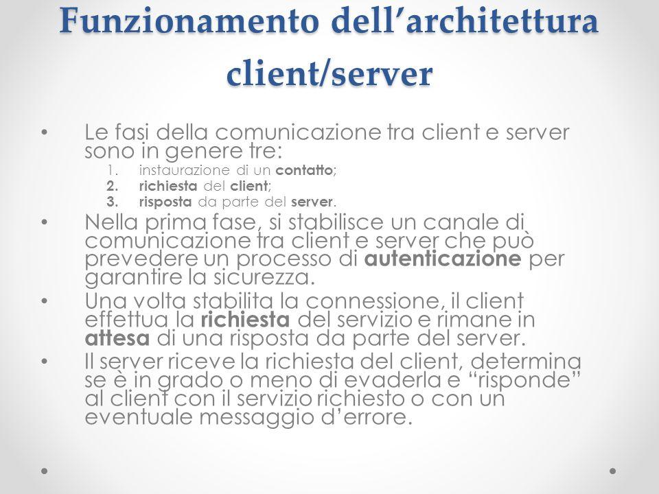 Funzionamento dellarchitettura client/server Le fasi della comunicazione tra client e server sono in genere tre: 1.instaurazione di un contatto ; 2. r