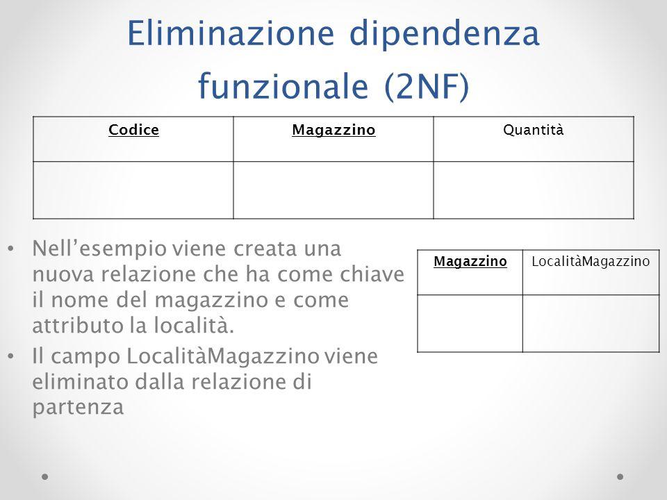Eliminazione dipendenza funzionale (2NF) CodiceMagazzino Quantità Magazzino LocalitàMagazzino Nellesempio viene creata una nuova relazione che ha come