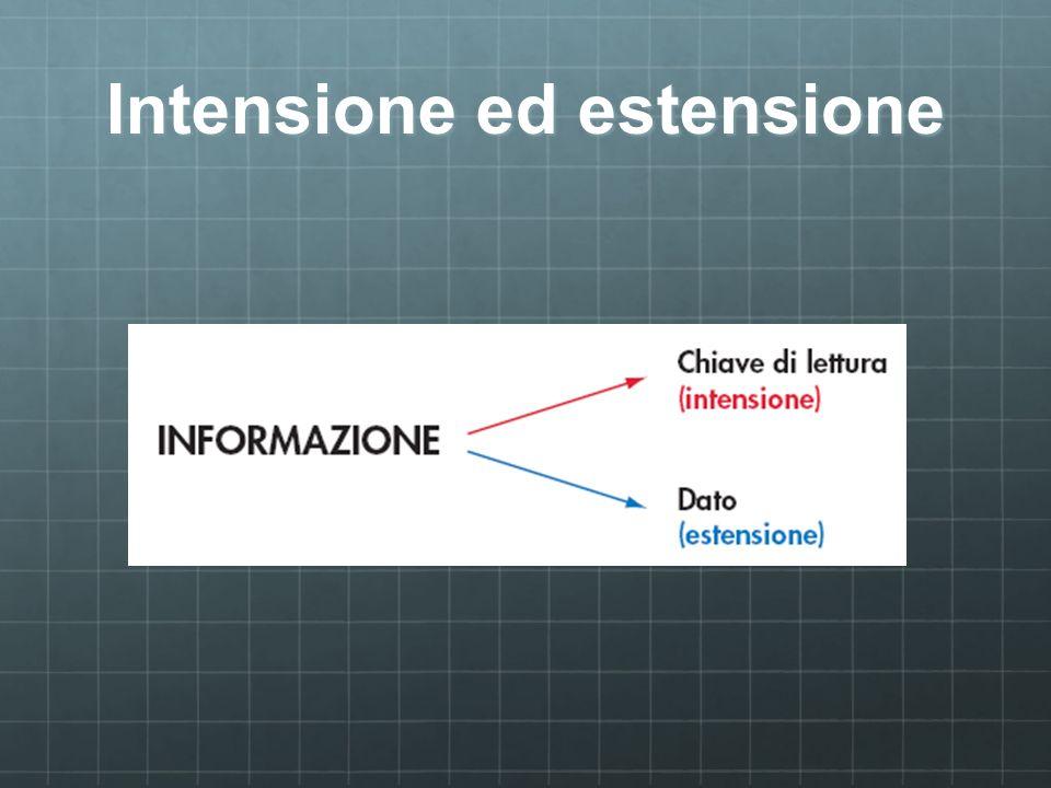 Intensione ed estensione